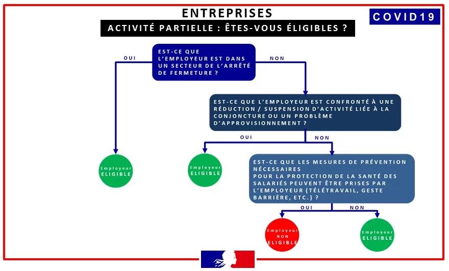 Infographie publiée par le Ministère du travail (24/03/2020)